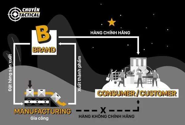 Nguồn Gốc Balo 5.11 Tactical trên thị trường Việt Nam