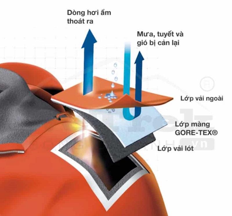 Công nghệ vải Gore Tex là gì? Tại sao bạn cần một chiếc áo khoác Gore Tex khi đi phượt?