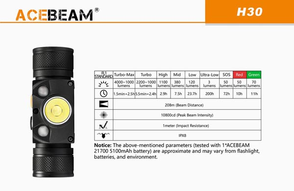 Đèn Pin Đội Đầu 3 Bóng ACEBEAM H30 4000 LUMENS USB TYPE C