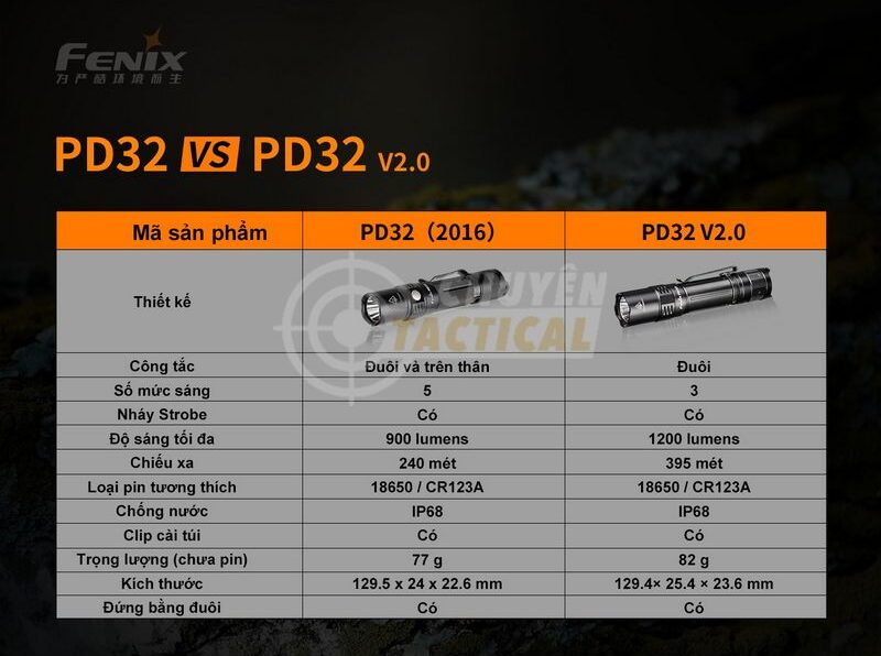 Fenix PD32 V2